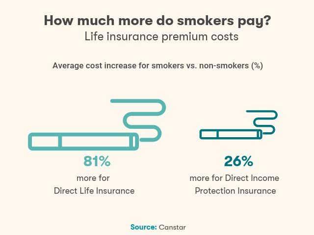 Smoking insurance infographic