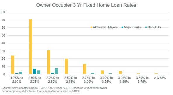 Spread of owner occupier fixed loans