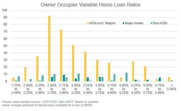 Spread of owner occupier variable loans