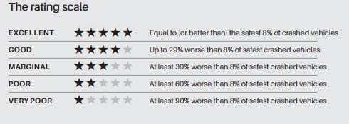 used car safety ratings scale