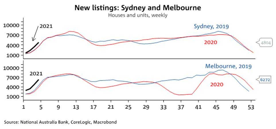 New property listings in Sydney and Melbourne
