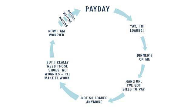 Payday circle of life